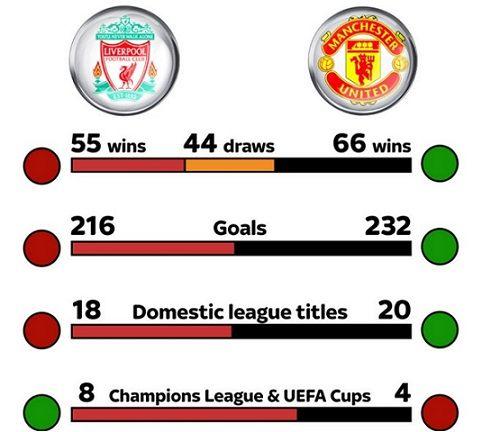 Premier League 2015 2016 Liverpool Vs Manchester United Head To Head Preview Prediction Liverpool Vs Manchester United Manchester United Liverpool
