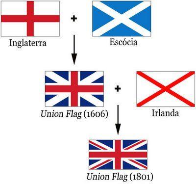 Como Customizar A Bandeira Do Reino Unido Com Imagens Bandeira