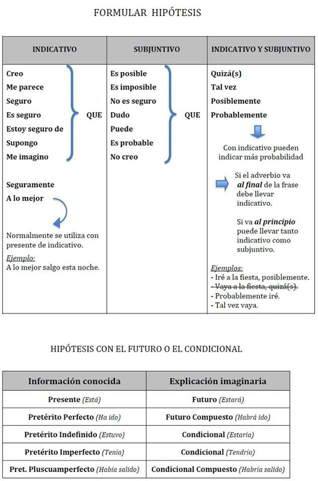 Formular hipótesis | Español | Pinterest | Spanish, Learn spanish ...