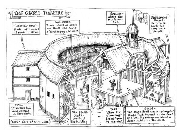 Globe theatre google search project club pinterest globe theatre google search malvernweather Image collections