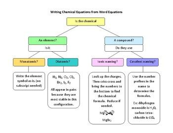 writing chemical equations from word equations flowchart. Black Bedroom Furniture Sets. Home Design Ideas