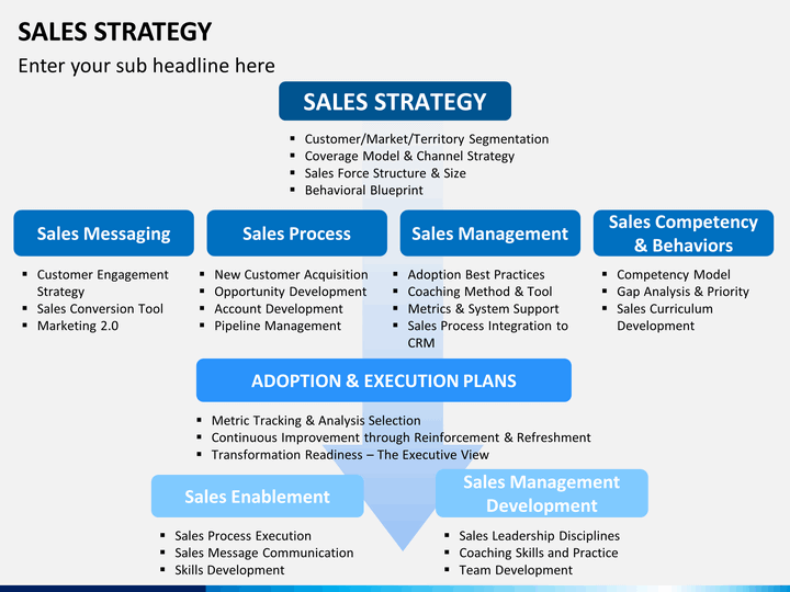 Sales Strategy Powerpoint Template Sketchbubble Doska Pinterest