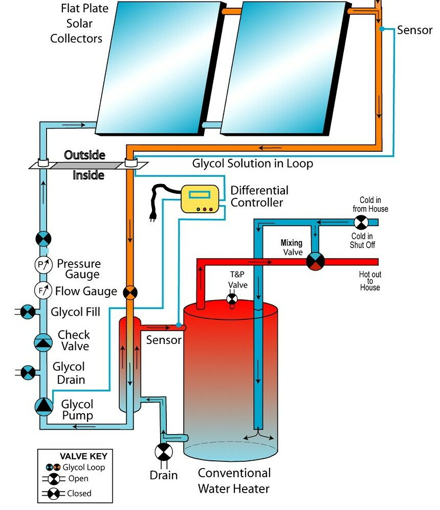 http mapawatt com tag solar thermal schematic solar hot water rh pinterest co uk Solar Power Installation Diagram PV Cell Diagram
