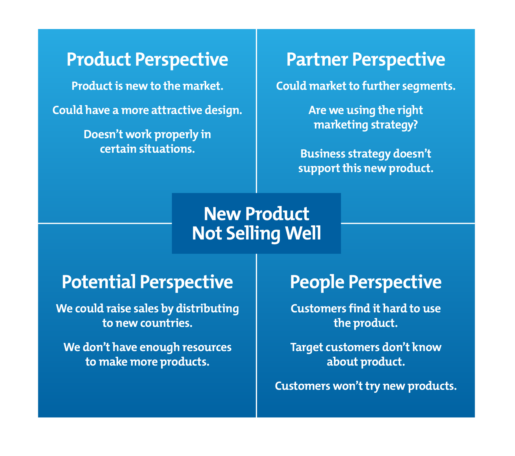 The Reframing Matrix Using Creative Perspectives To Solve