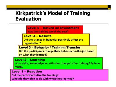 KirkpatrickS Model Of Training Evaluation  Kirkpatrick Model