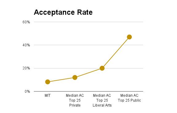 Mit Acceptance Rate >> Mit Acceptance Rate Massachusetts Institute Of Technology Mit