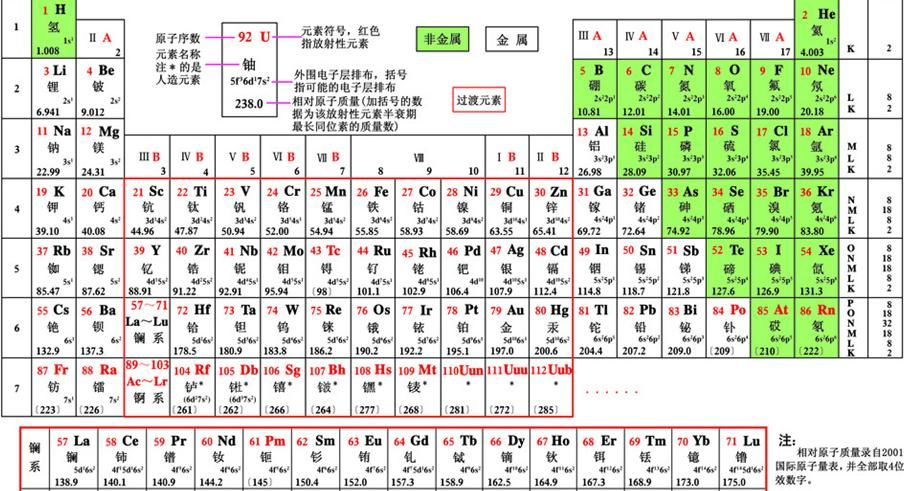 minor metals as bismuth, tellurium, gallium, germanium, thallium - new periodic table no. crossword