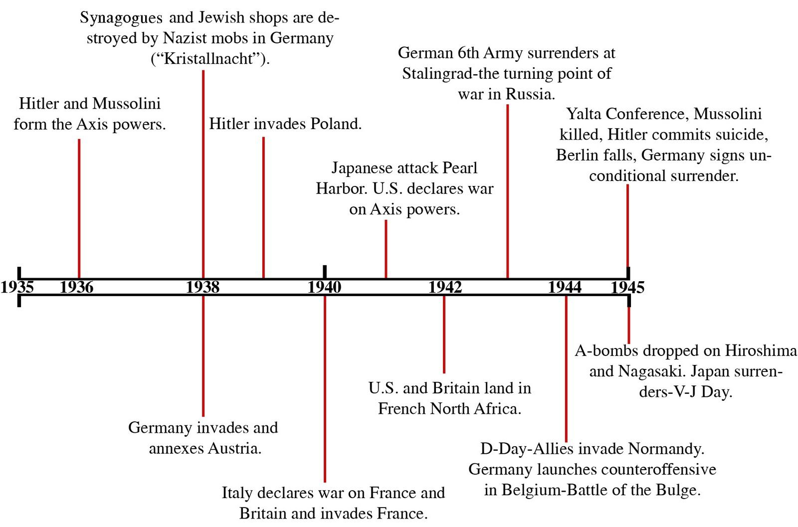 World History Timeline Major Events pictures - http://wallawy.com ...
