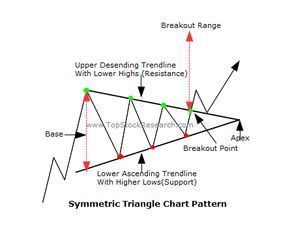 Symmetric Triangle Chart Pattern Sample Tutorials Trading Charts