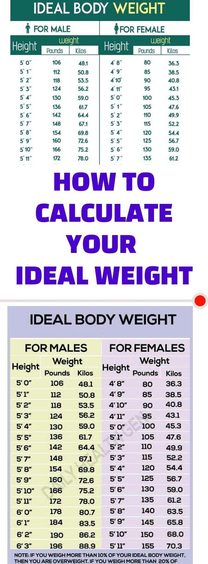 Ideal Body Weight Calculator Ideal Body Weight Ideal Body Body Weight