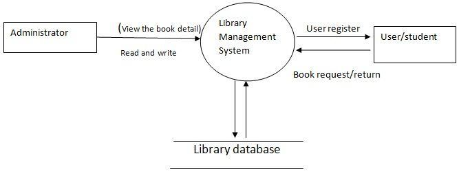 Image result for context diagram for lms 7 qc tools pinterest image result for context diagram for lms ccuart Choice Image