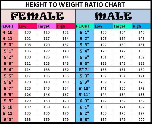 Height To Weight Ratio Chart Weight Charts Weight For Height Height To Weight Chart