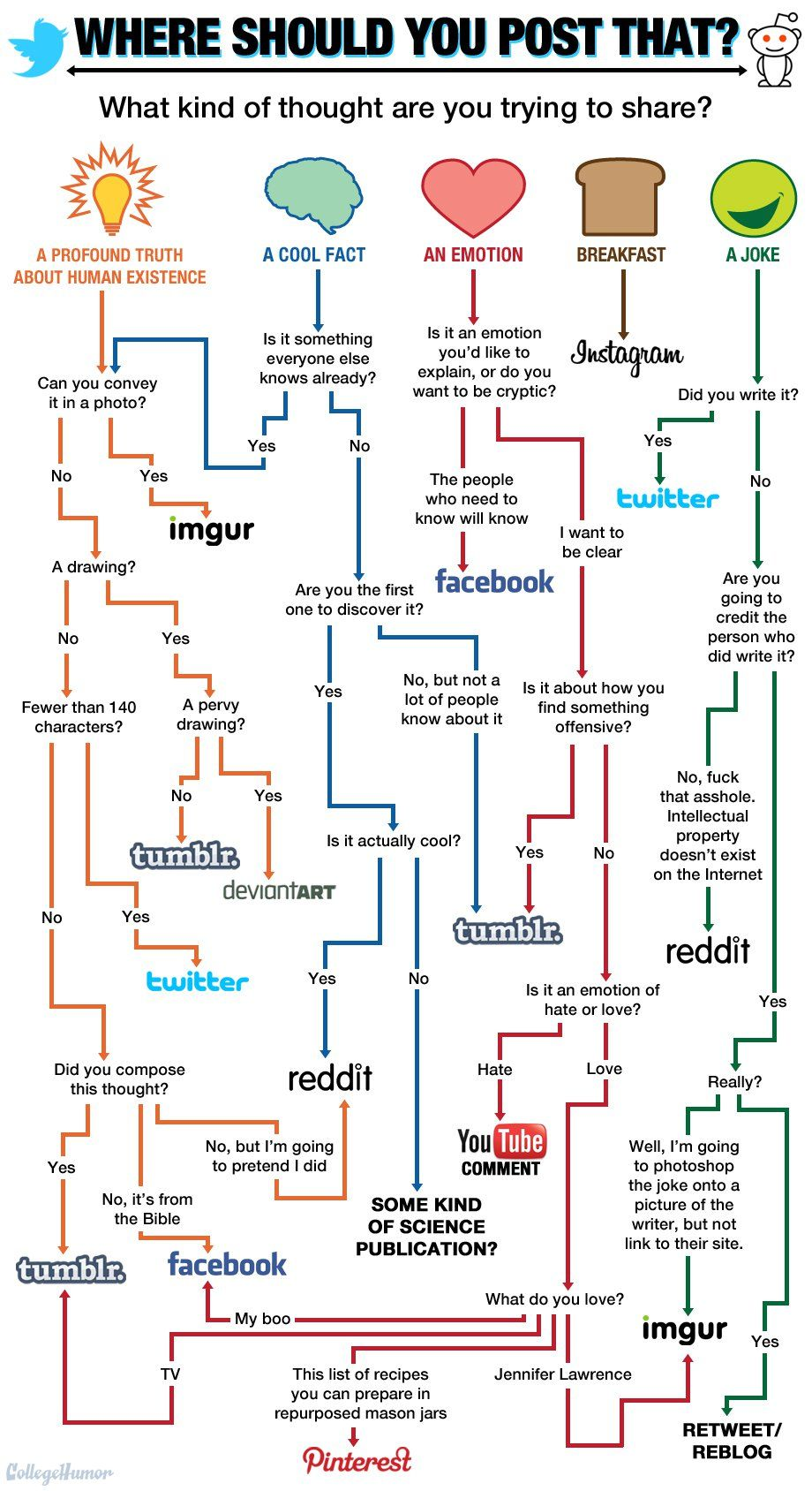 What social media site do i post this to funny flow chart what social media site do i post this to funny flow chart geenschuldenfo Images