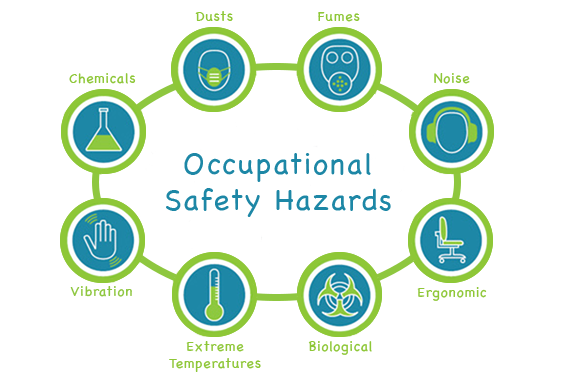 Occupational Health Hazards Prevailing among Healthcare