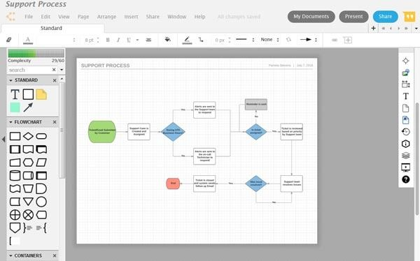 Lucidchart creates process flow charts easily using a choice of flowchart software for small businesses our top picks ccuart Gallery