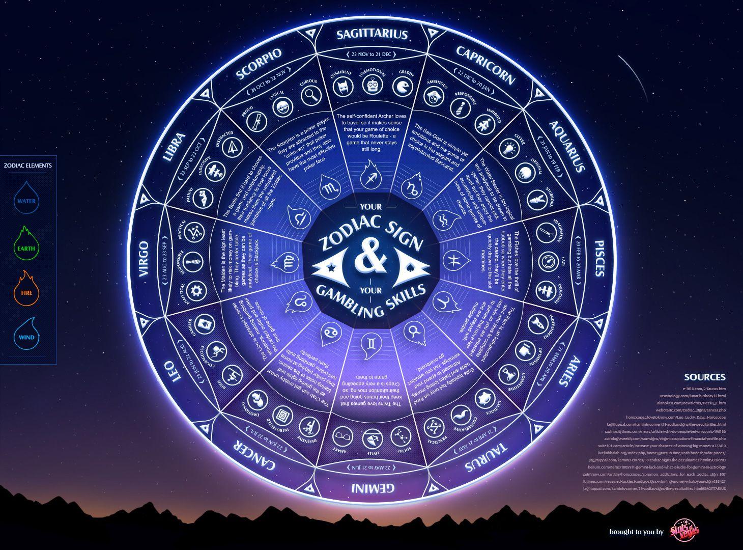 Gambling and astrology grantville casino