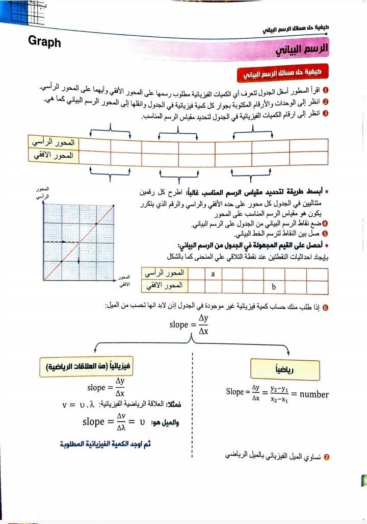 كتاب الوافي في الفيزياء للصف الثاني الثانوي الترم الثاني 2020 Graphing