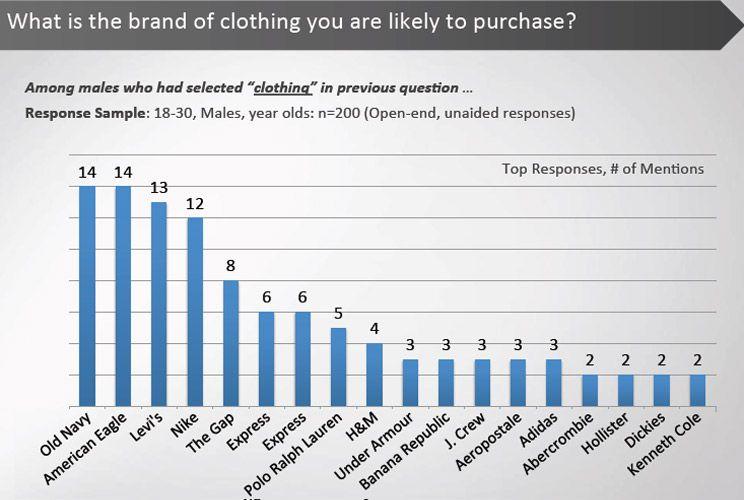 The Hottest Brands Among Millennials Men S Clothing Millennials