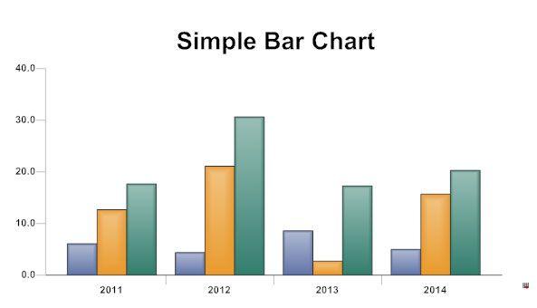 Image Result For Bar Graph Chart  Prep For September Th