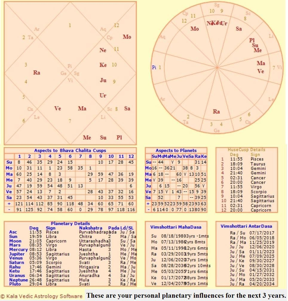 because i forget...   Birth chart, Astrology chart, Chart