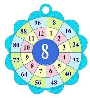 كيف اعلم ابني جدول الضرب بكل سهولة بطاقات عمل لجدول الضرب Math Crafts Islamic Kids Activities Multiplication