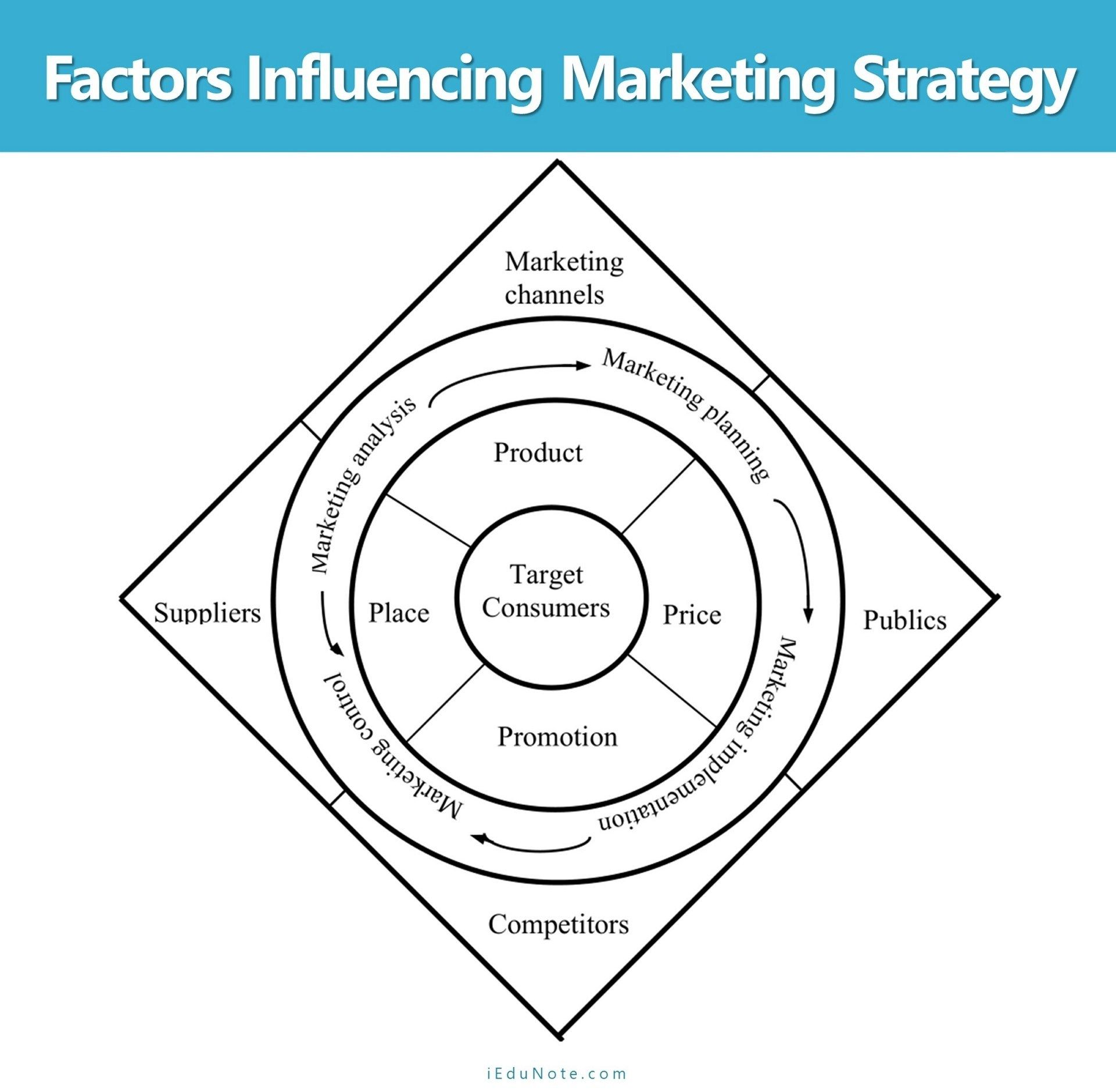 Factors Influencing Marketing Strategy in 2020 Marketing