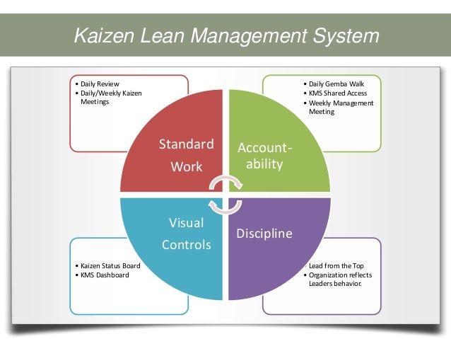 Management System | Continuous Improvement | Pinterest | Search ...