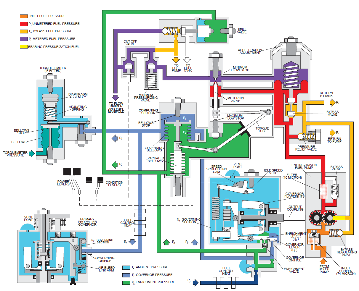 hight resolution of a jet engine hydromechanical fuel control schematic drawing
