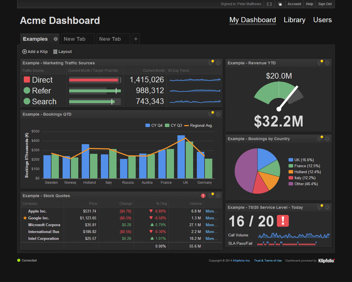 Fine Excel Sales Dashboard Templates Ideas - Professional Resume ...