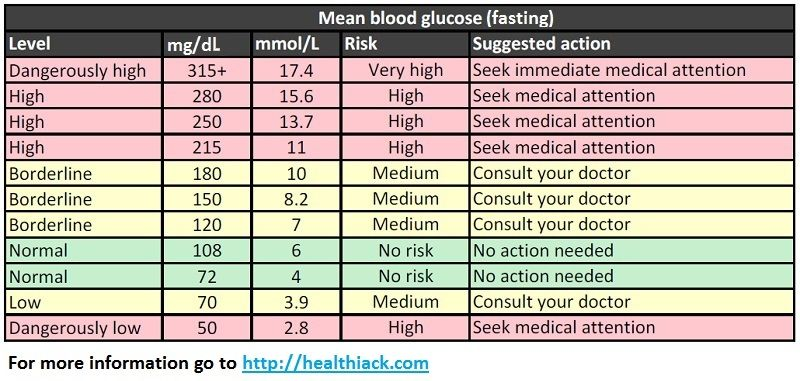 Blood sugar test results chart ibov jonathandedecker com