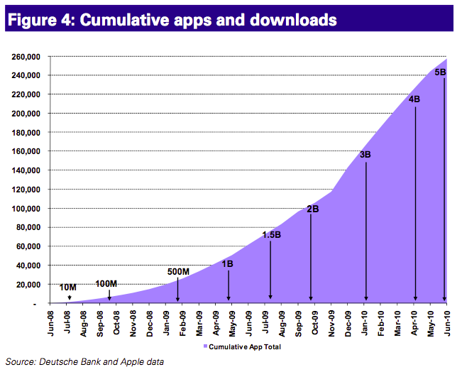 Download the zero app development blueprint for free httpcbpi download the zero app development blueprint for free httpcbpi malvernweather Images