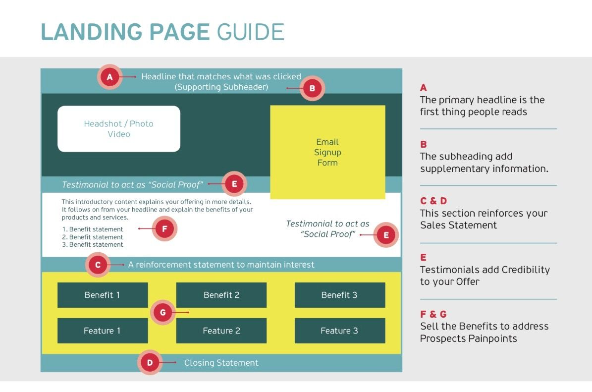 Here is a beautiful landing page and website builder guide