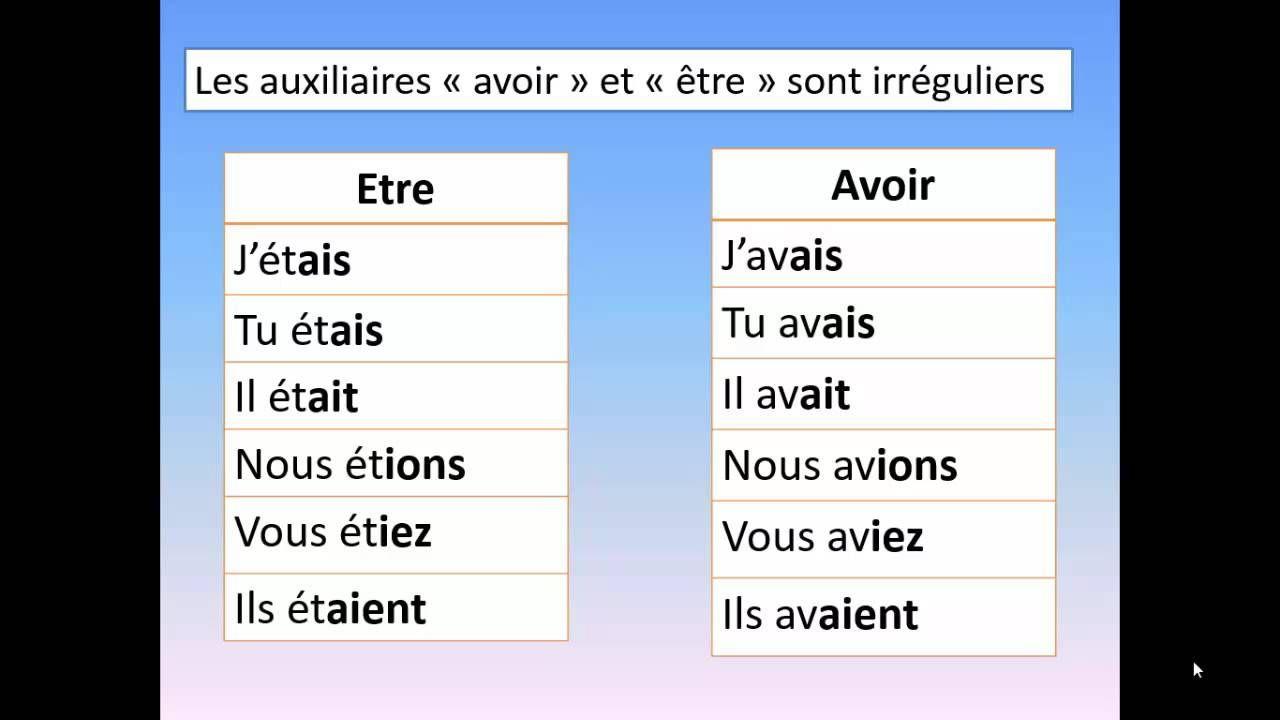 Comment Conjuguer L Imparfait De L Indicatif Word Work Words Chart