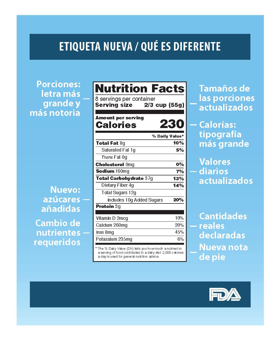 La Fda Moderniza La Etiqueta De Informacion Nutricional De