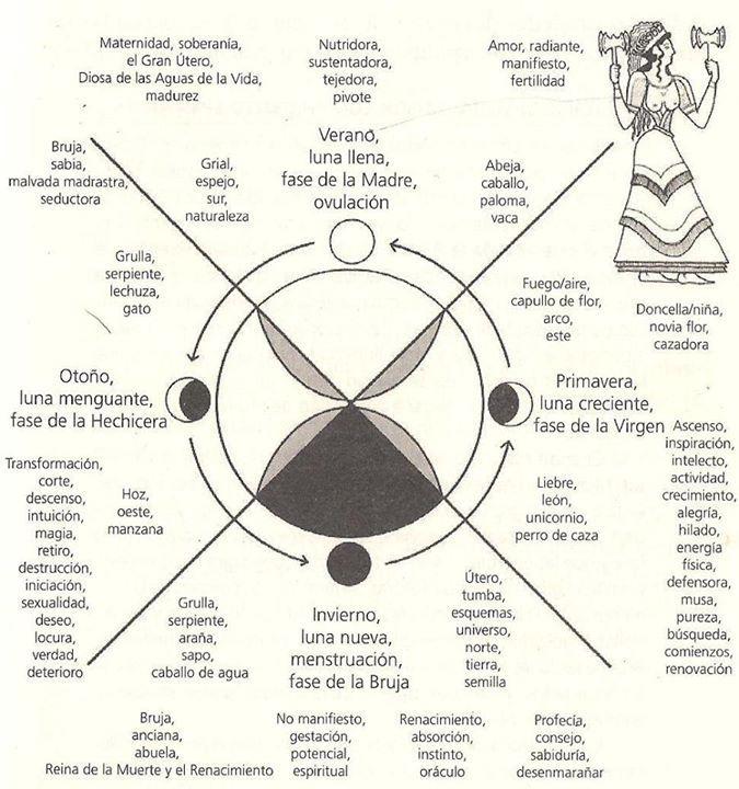 Circulo De Mujeres De La Madre Tierra Mi Ciclo Mis Fases Y