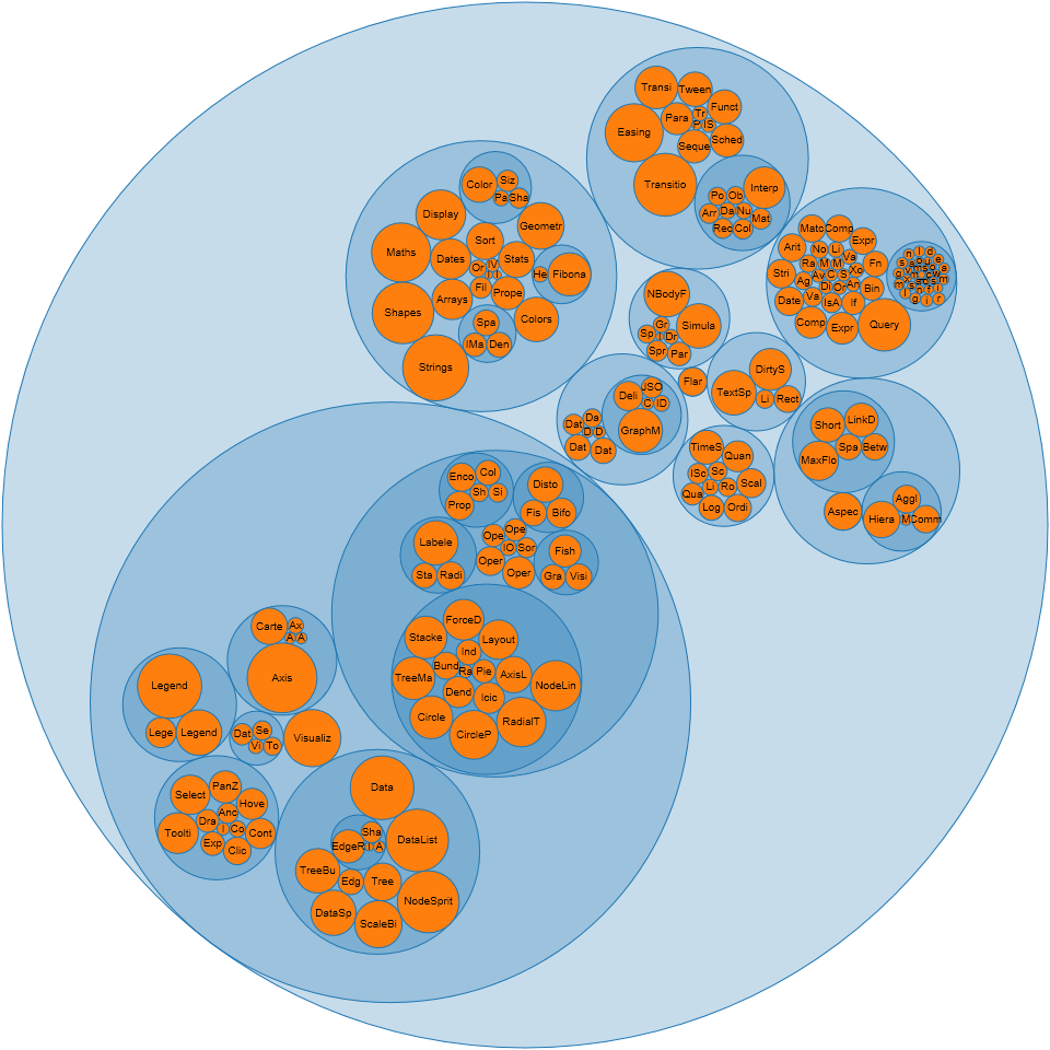 Circle Packing script at d3.js can be used to visualize 2-mode social networks: http://mbostock.github.com/d3/ex/pack.html
