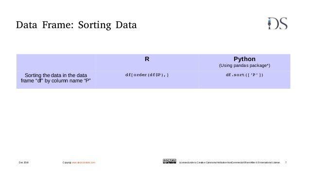 Data Frame: Sorting Data R Python (Using pandas package*) Sorting ...