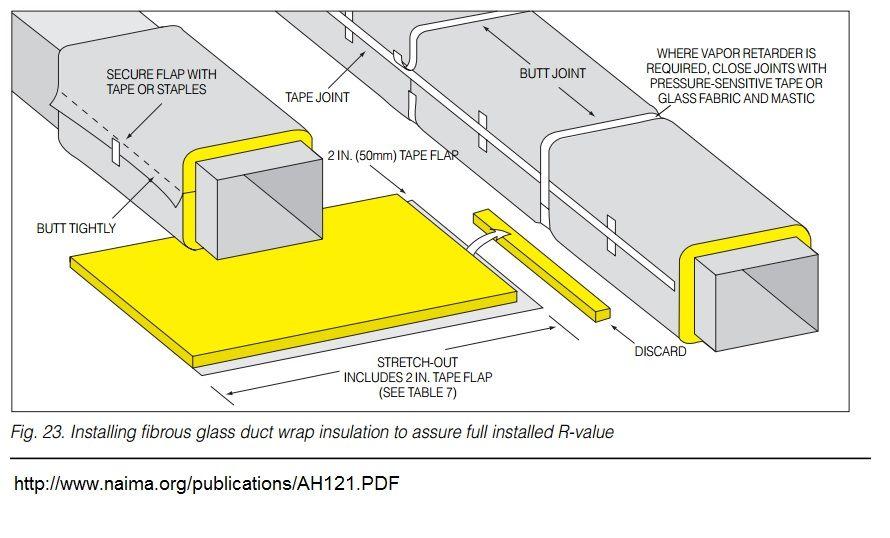 How To Wrap Fiberglass Insulation For Hvac Hvac Fiberglass Insulation Duct Work