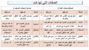 نتيجة بحث الصور عن صفات الحروف Tajweed Quran Sheet Periodic Table