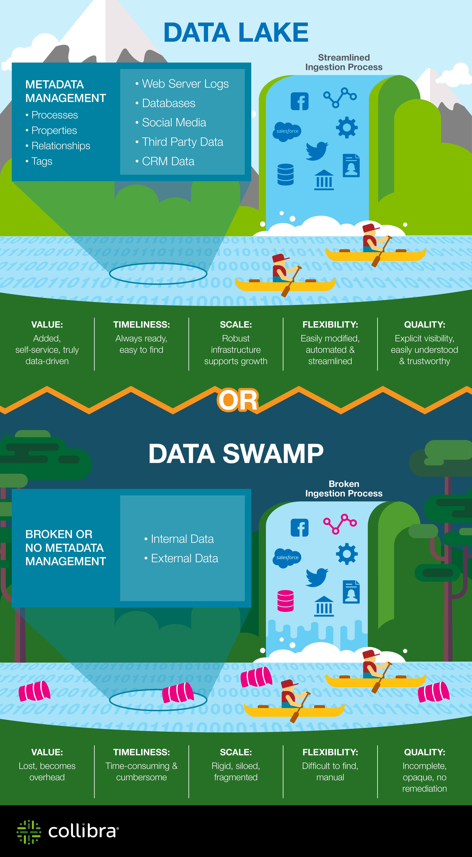 Collibra Data Lake vs Data Swamp Data architecture