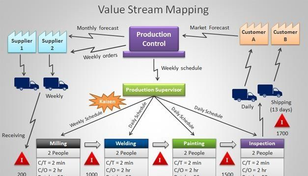 VALUE STREAM MAPPING | dissertation | Value stream mapping, Process on 5s kaizen, continuous improvement kaizen, mini kaizen, value stream process improvement, lean kaizen, process improvement kaizen, muri kaizen, toyota production system kaizen, 6s kaizen,