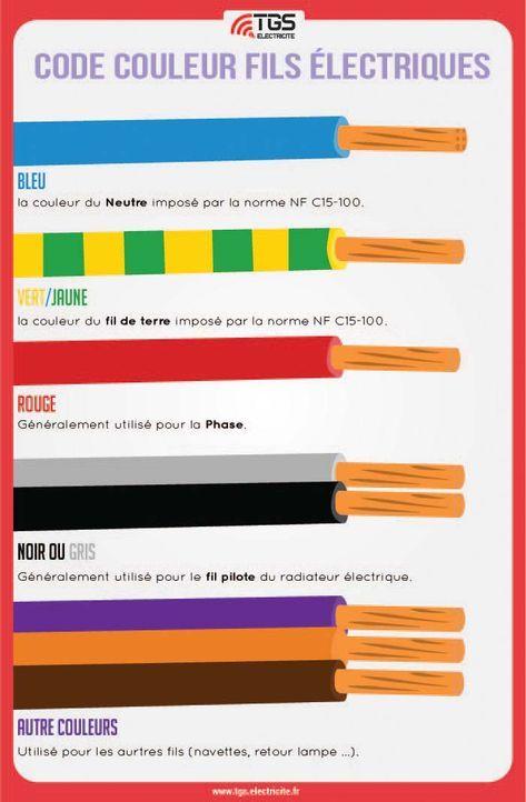 couleur fils électrique Câblage électrique en 2018 Pinterest - Couleur Des Fils Electrique