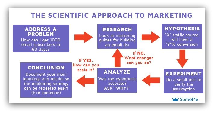 Scientific Approach To Marketing  DanS Internet Marketing