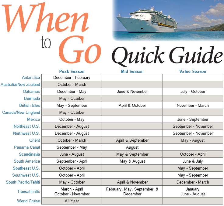 Planning a trip this year? Check out our Quick Guide for the best times of year to travel to your favorite destination. #USAATravel #USAAWhyBuy #USAAShopping