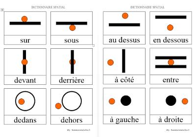 Thèmes d'école: Dictionnaire spatial