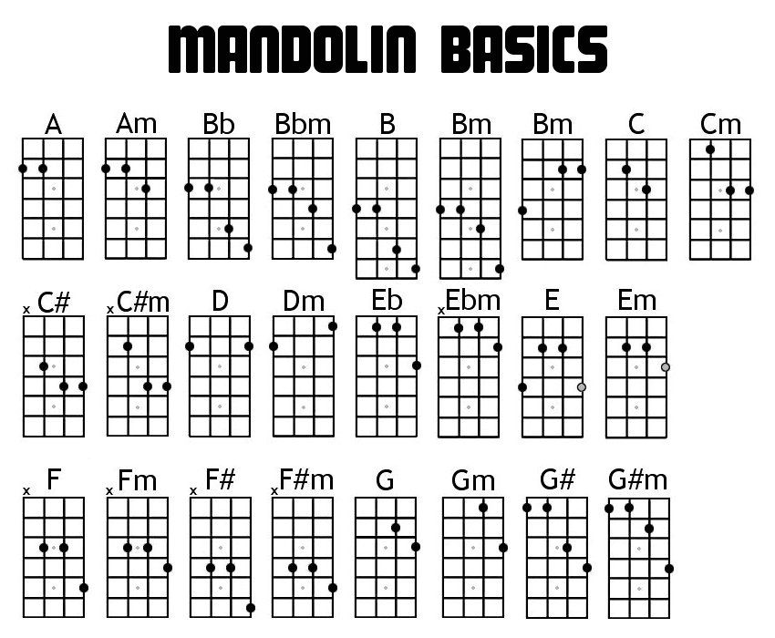 If YouRe A Beginner Forget The Th Chords Mandolin Chord Charts