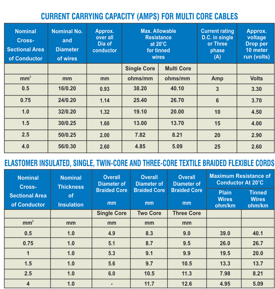 Accurate Wire Size And Current Carrying Capacity Cable Current Carrying Capacity Pdf In 2020 Wire Carry On Capacity