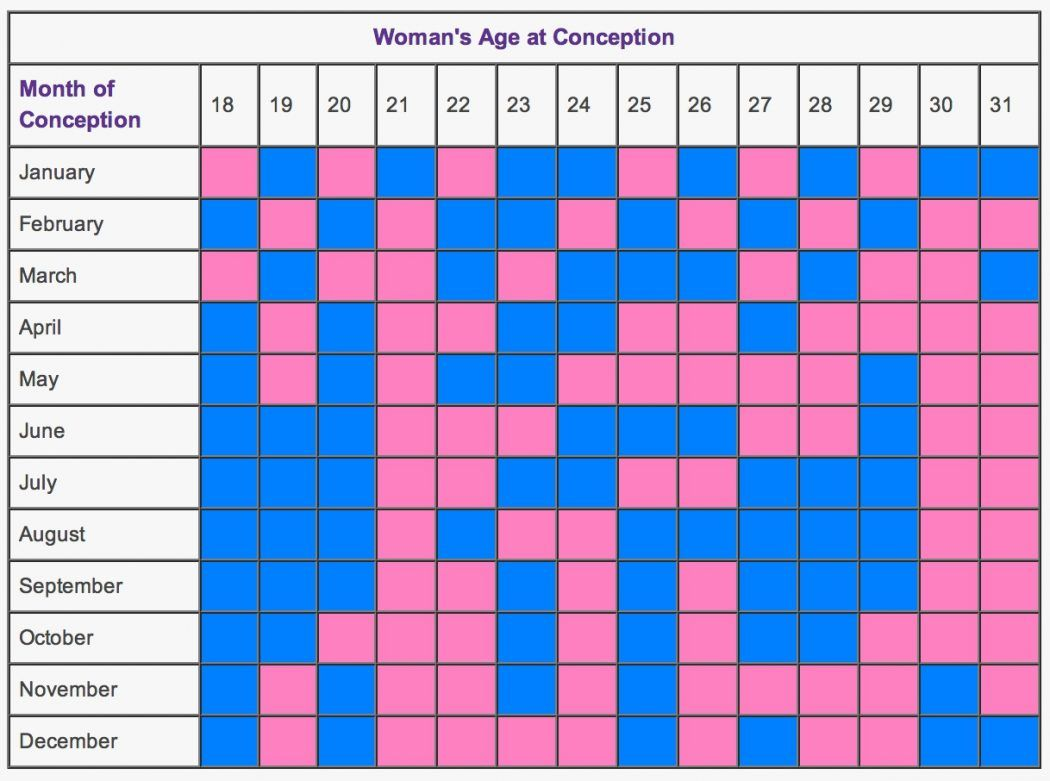 Top 10 must have pregnancy products for moms in 2018 heres a the chinese birth chart nvjuhfo Choice Image