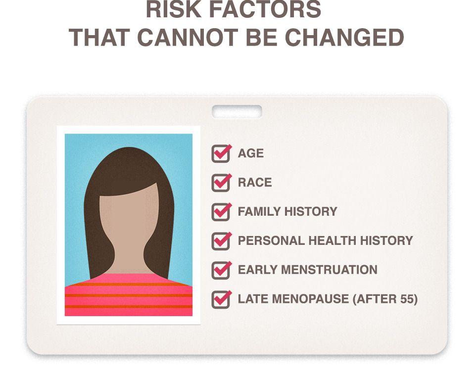 risks racial breast cancer
