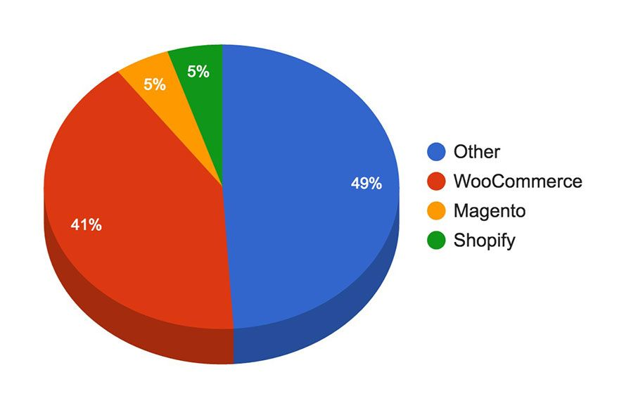 WooCommerce Stats 2017: How Many Websites Use WooCommerce? + Usage Stats  for other WordP... | Woocommerce, Ecommerce website, Magento